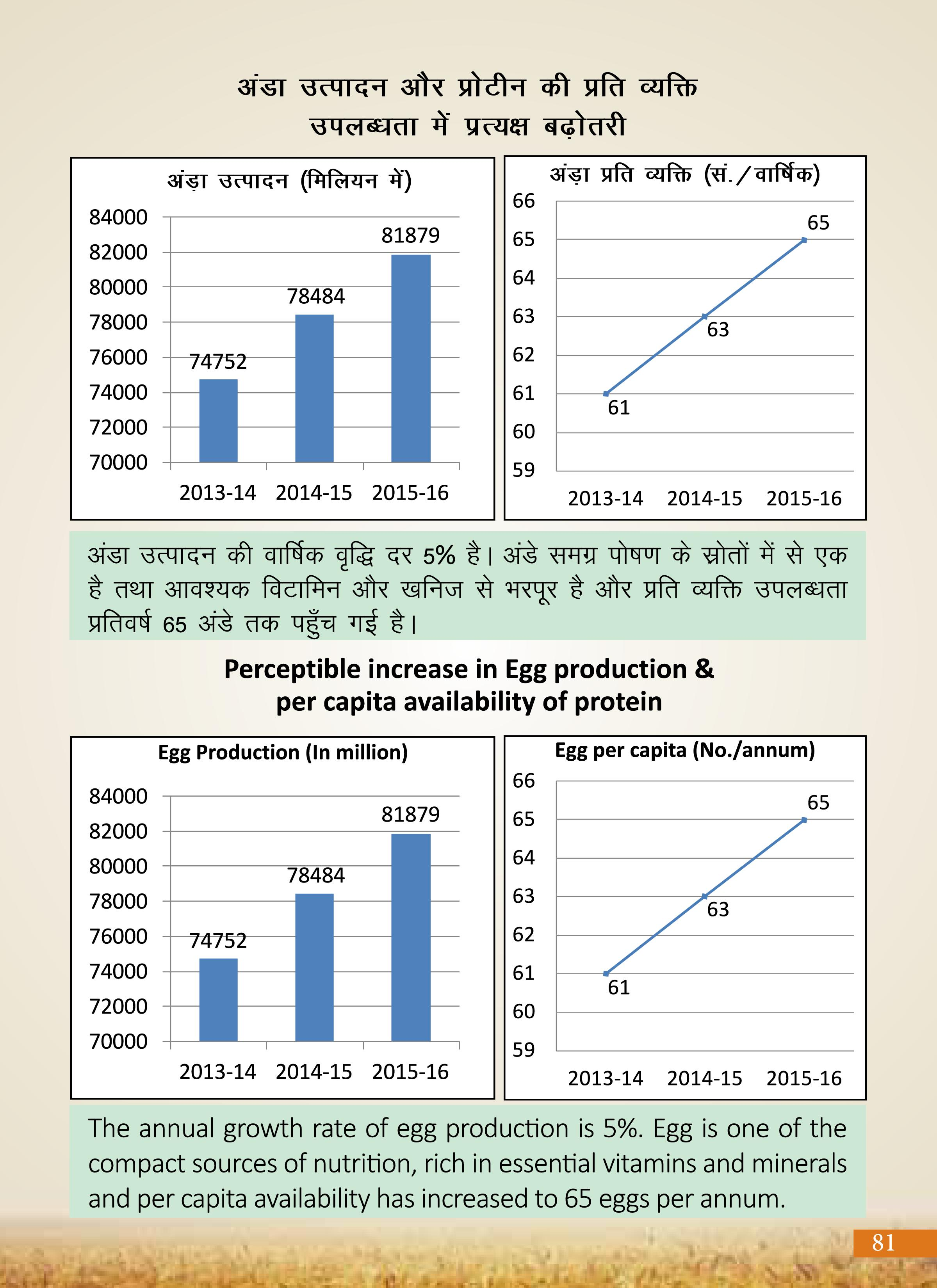 Agricultural Advancement, Our Priority - Two years of Modi Government